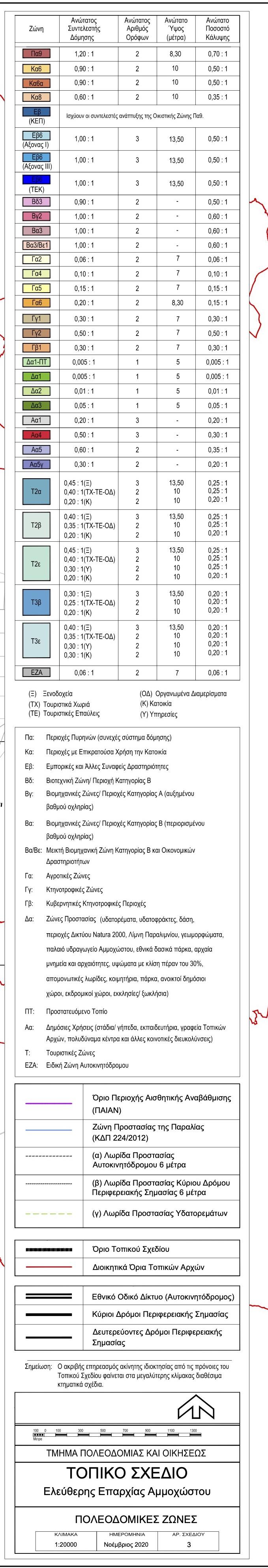 ΤΟΠΙΚΟ ΣΧΕΔΙΟ 2020 - ΣΧΕΔΙΑ ΠΟΛΕΟΔΟΜΙΚΩΝ ΖΩΝΩΝ